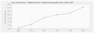 l'évolution démographique de 1968 à 2007