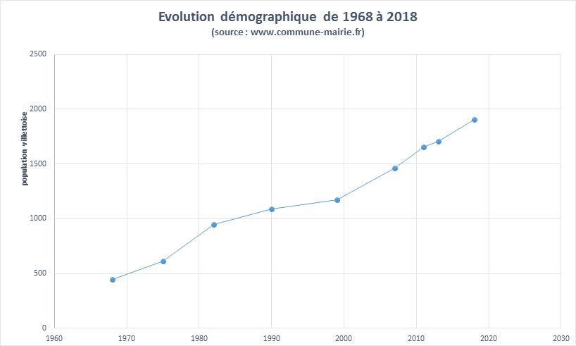 Demographie Villette de Vienne